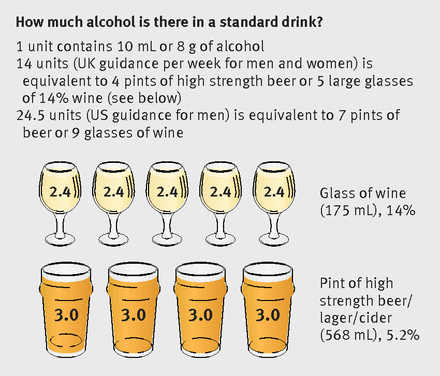 how much alcohol is in a standard drink